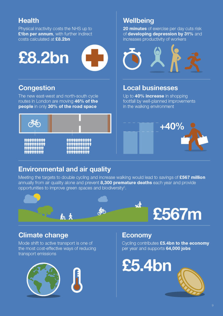 Active Travel Stats